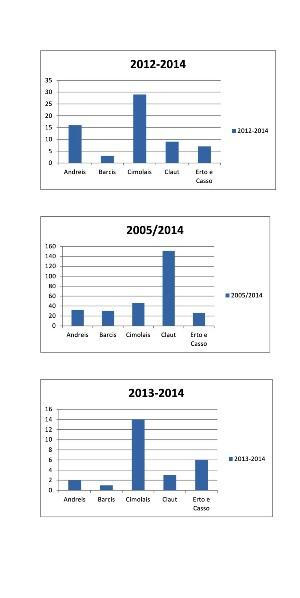 dati popolazione 2014